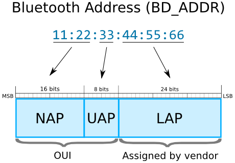 Bluetooth Address Structure (NAP, UAP, LAP, OUI)